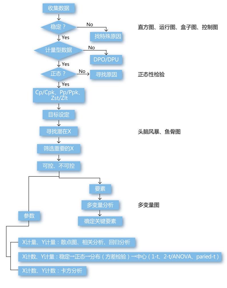 sipoc模型的实施步骤